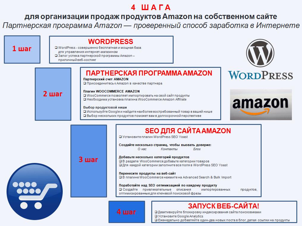 Партнерская программа Amazon
