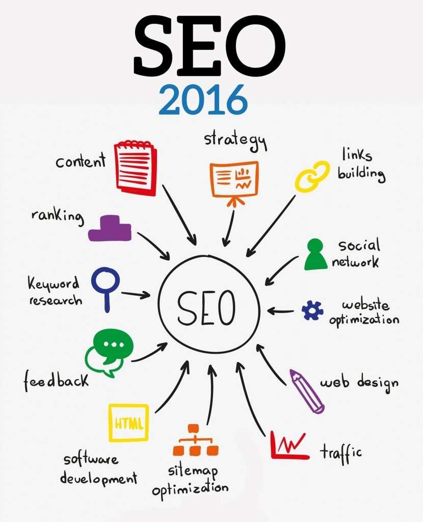 Основные тенденции 2016 SEO оптимизации сайта