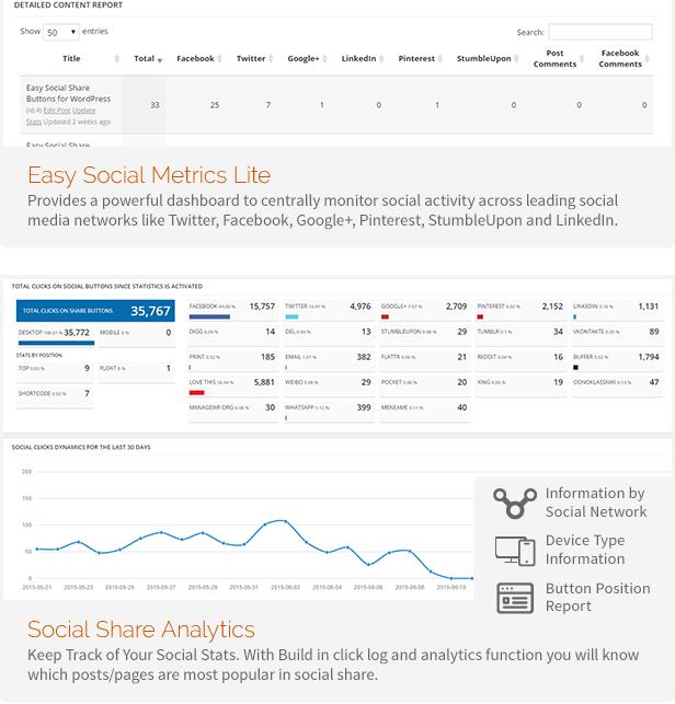 Аналитика социальных сейтей, взаимодейтсвие пользователей с соц сетей