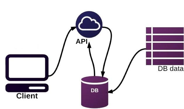 Курсы Разработка API за пару часов с созданием реального API