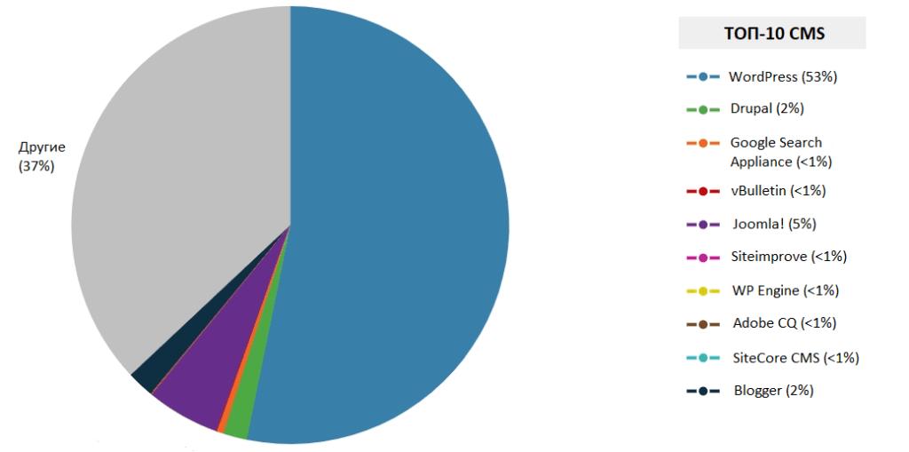 WordPress характеристики и преимущества: Факты, цифры и статистика 02