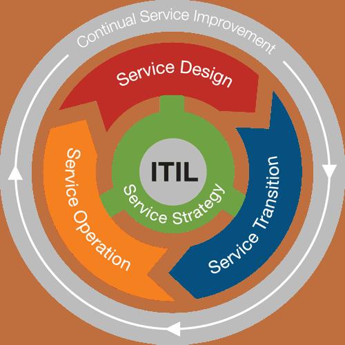 Курсы ITIL: Подготовка к сертификации по управлению IT-компаниями с примерами и тестами